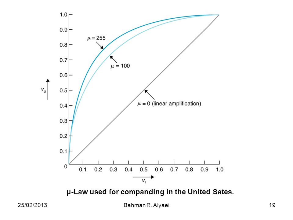 μ-Law used for companding in the United Sates.