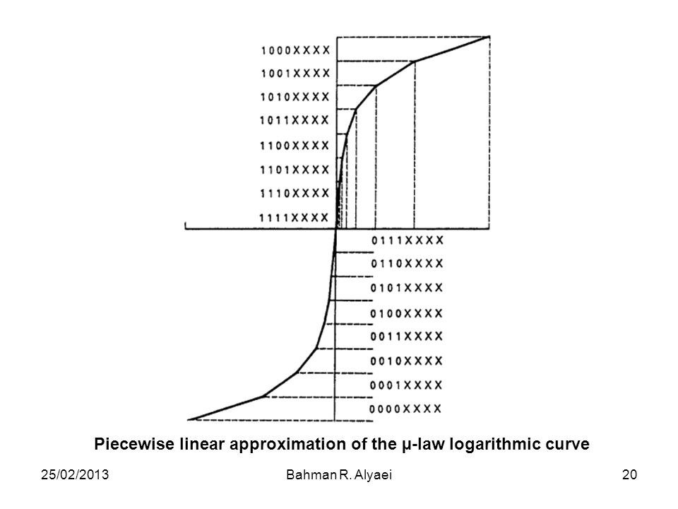 Piecewise linear approximation of the µ-law logarithmic curve