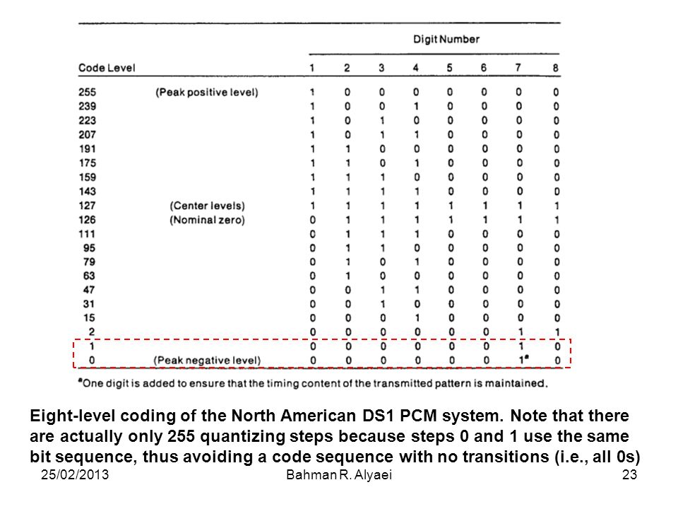 Eight-level coding of the North American DS1 PCM system