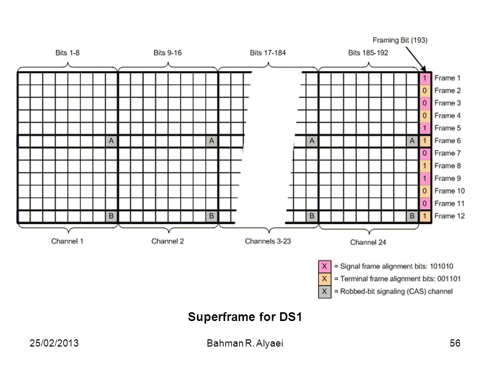 Superframe for DS1 25/02/2013 Bahman R. Alyaei