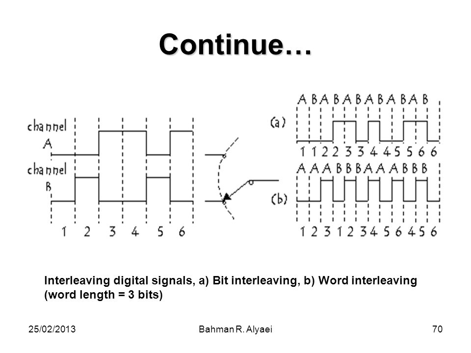 Continue… Interleaving digital signals, a) Bit interleaving, b) Word interleaving (word length = 3 bits)