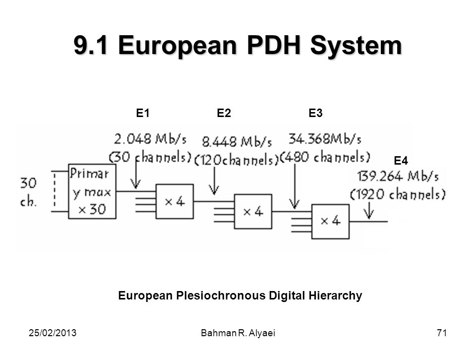 European Plesiochronous Digital Hierarchy