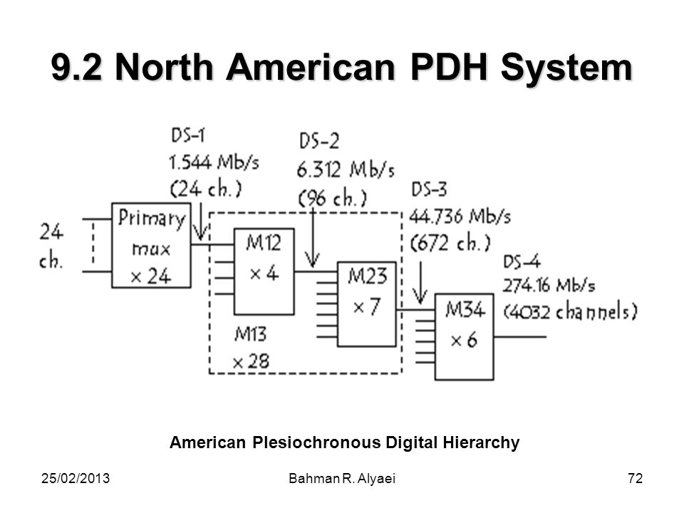 9.2 North American PDH System