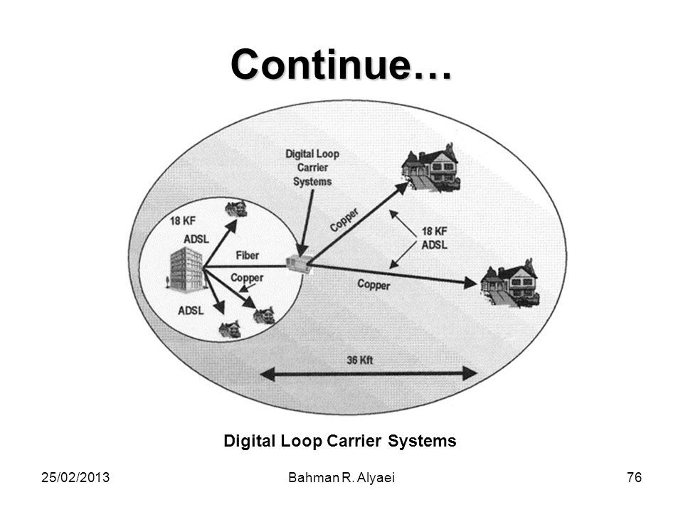 Continue… Digital Loop Carrier Systems 25/02/2013 Bahman R. Alyaei