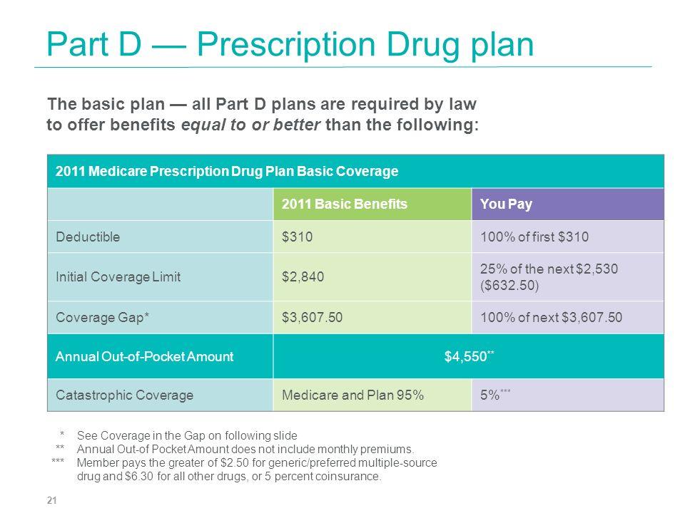 Part D — Prescription Drug plan