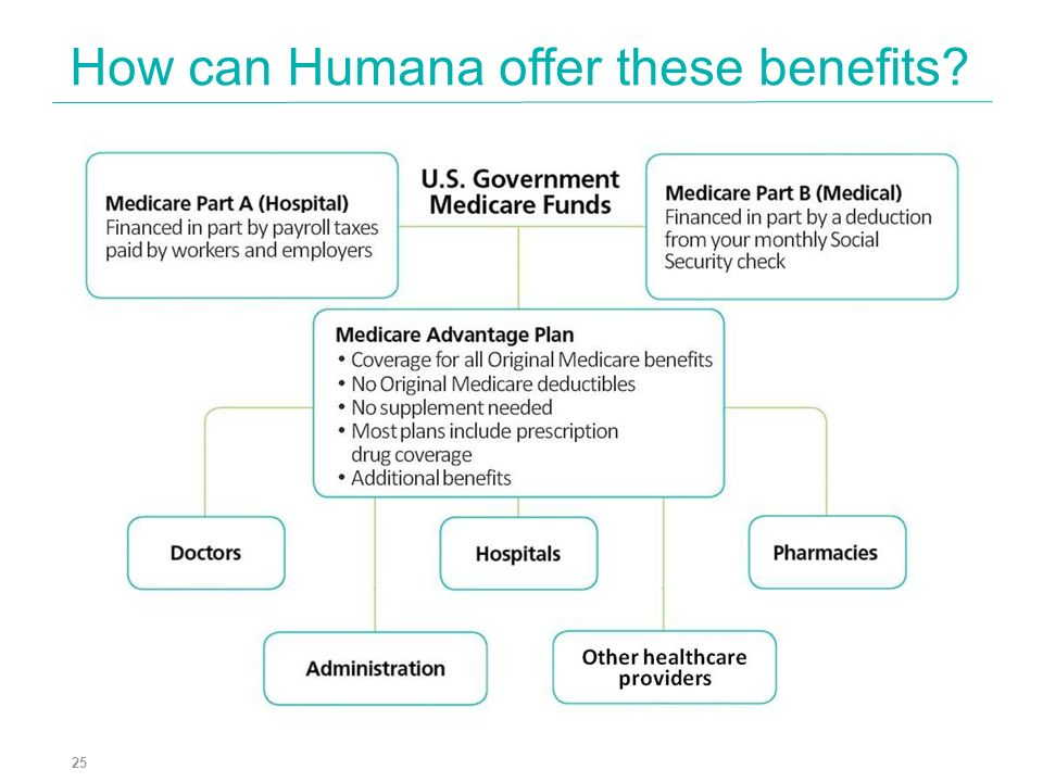 How can Humana offer these benefits