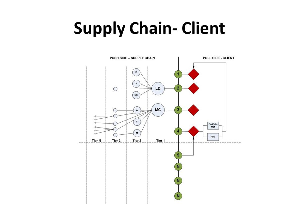 Supply Chain- Client