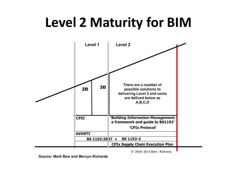 Level 2 Maturity for BIM