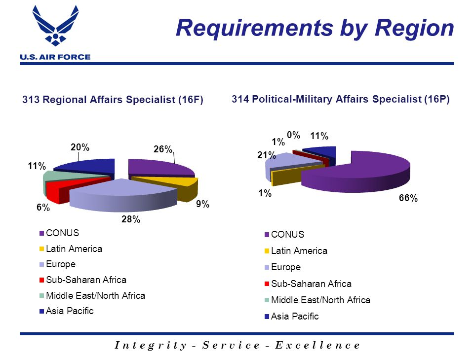 Requirements by Region