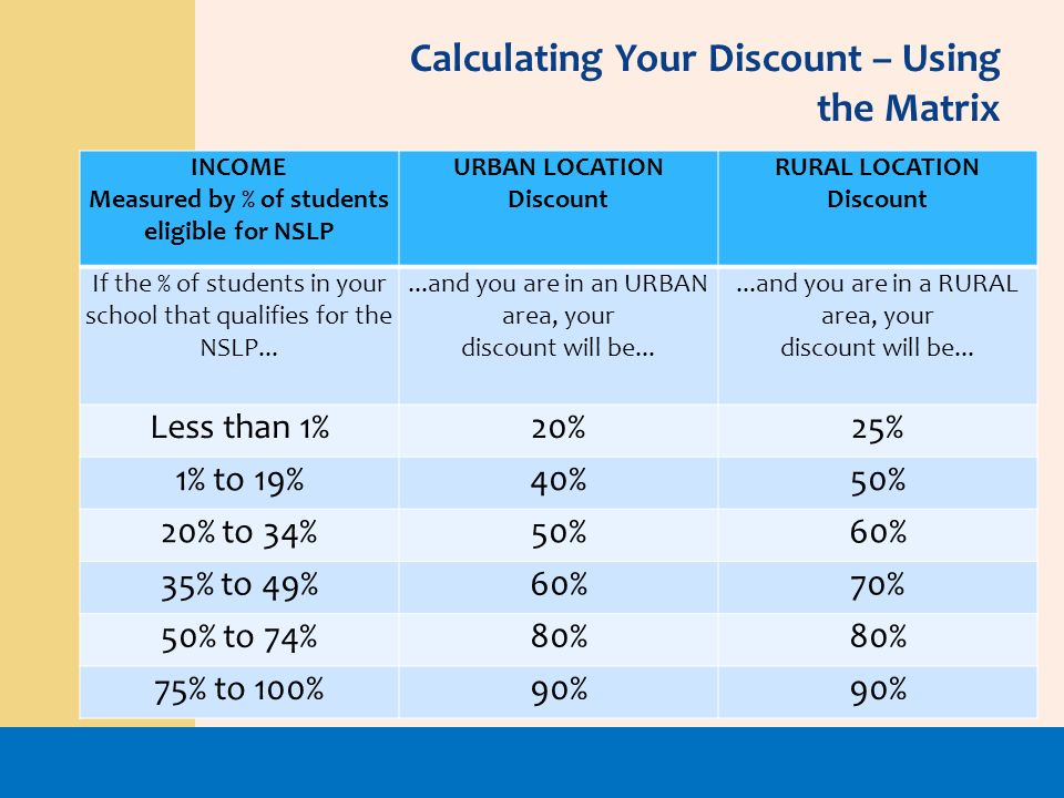Calculating Your Discount – Using the Matrix