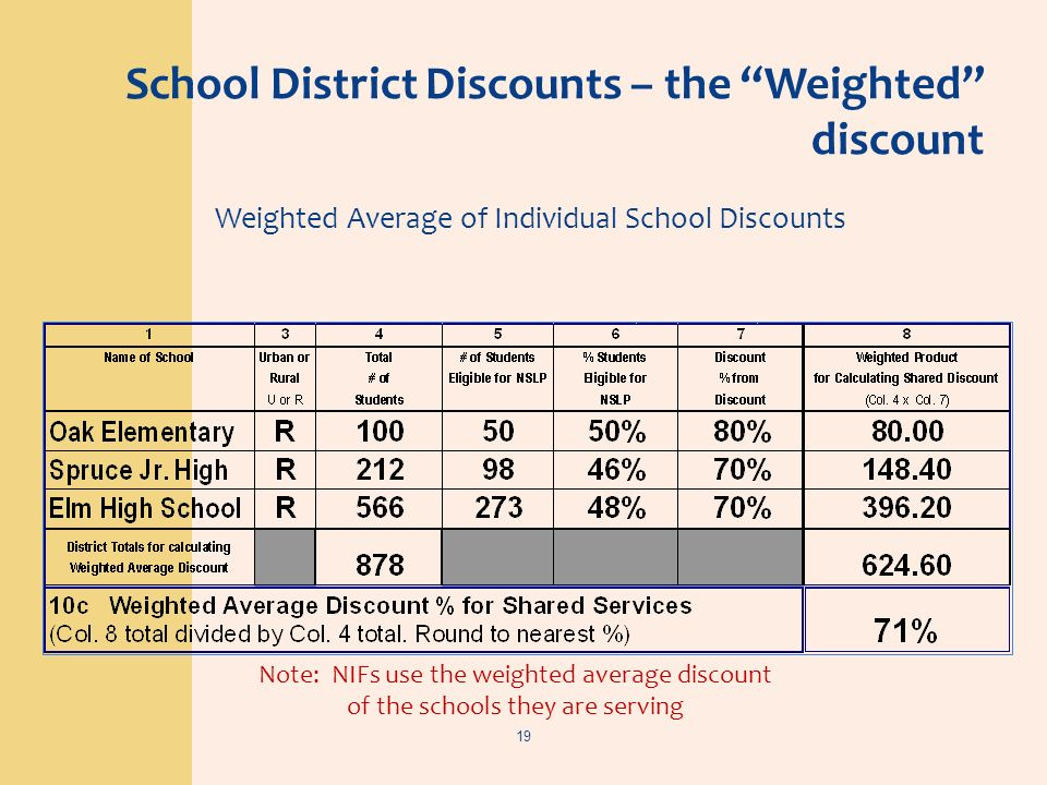 School District Discounts – the Weighted discount