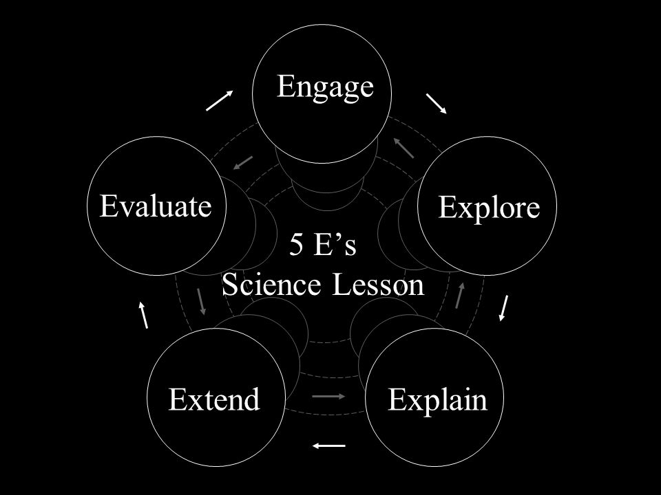 Engage Evaluate Explore 5 E's Science Lesson Extend Explain