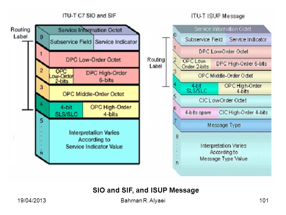 SIO and SIF, and ISUP Message