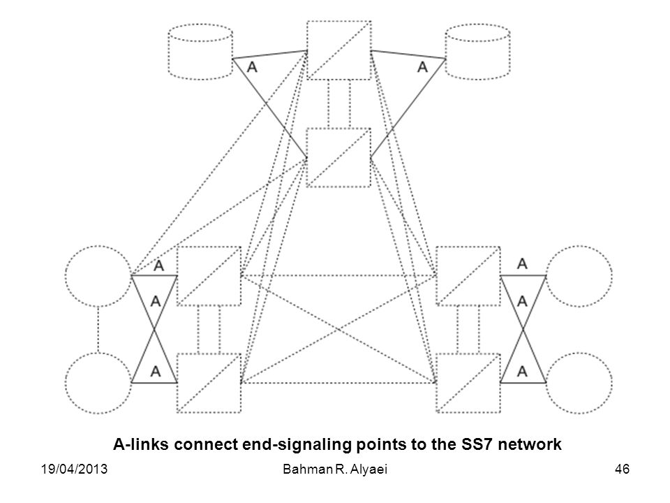A-links connect end-signaling points to the SS7 network