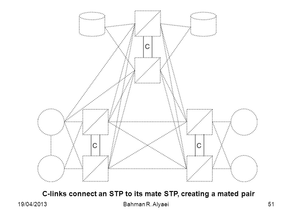 C-links connect an STP to its mate STP, creating a mated pair