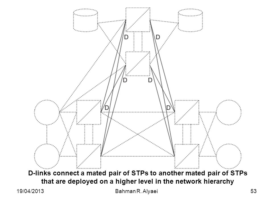 D-links connect a mated pair of STPs to another mated pair of STPs that are deployed on a higher level in the network hierarchy