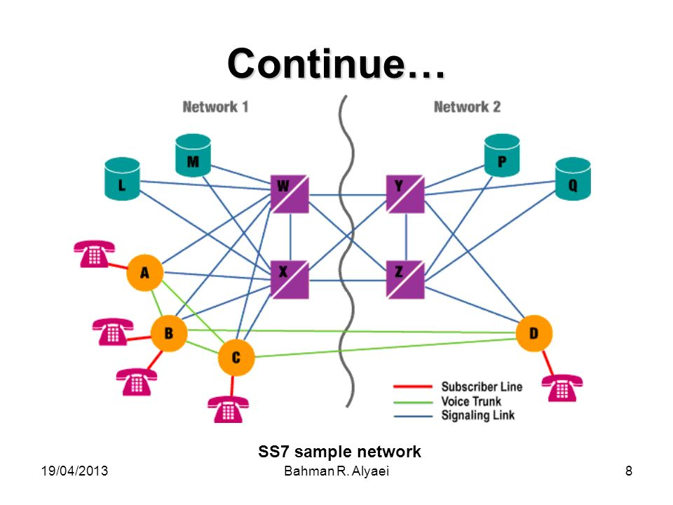 Continue… SS7 sample network 19/04/2013 Bahman R. Alyaei