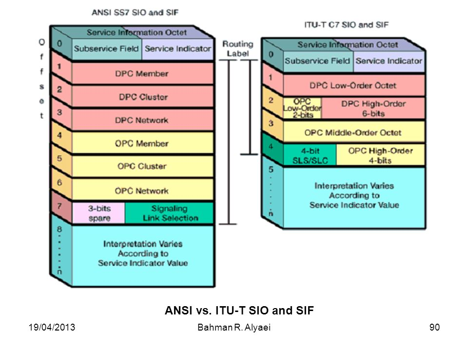 ANSI vs. ITU-T SIO and SIF