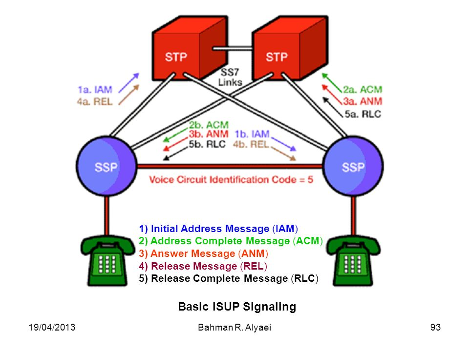 Basic ISUP Signaling 1) Initial Address Message (IAM)
