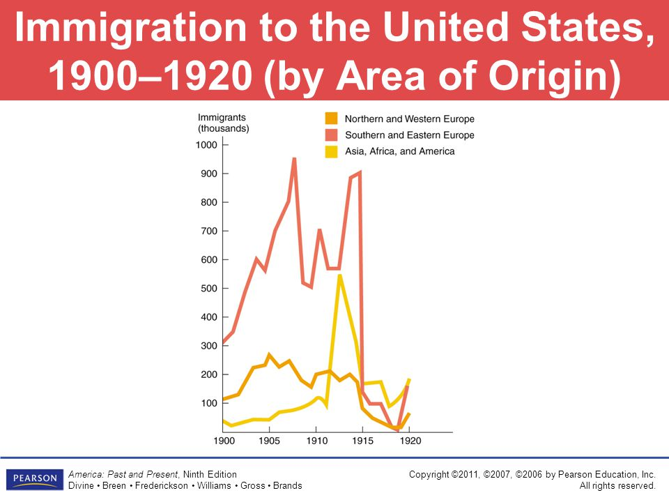 Immigration to the United States, 1900–1920 (by Area of Origin)