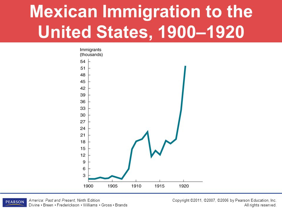 Mexican Immigration to the United States, 1900–1920