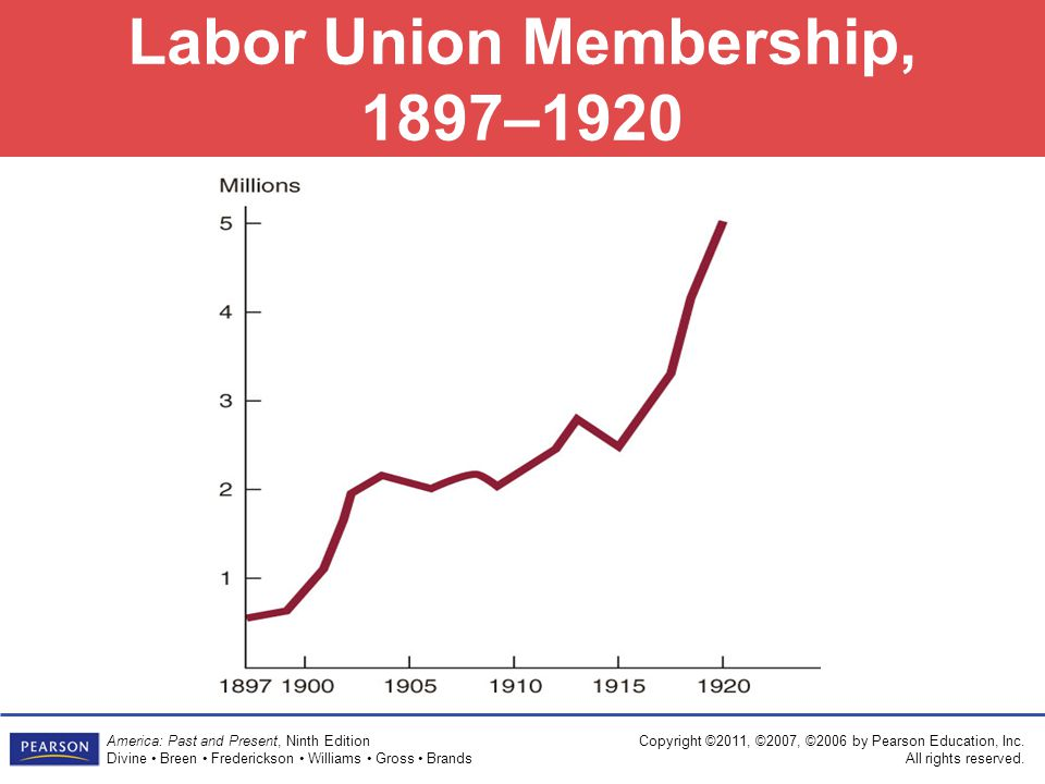 Labor Union Membership, 1897–1920