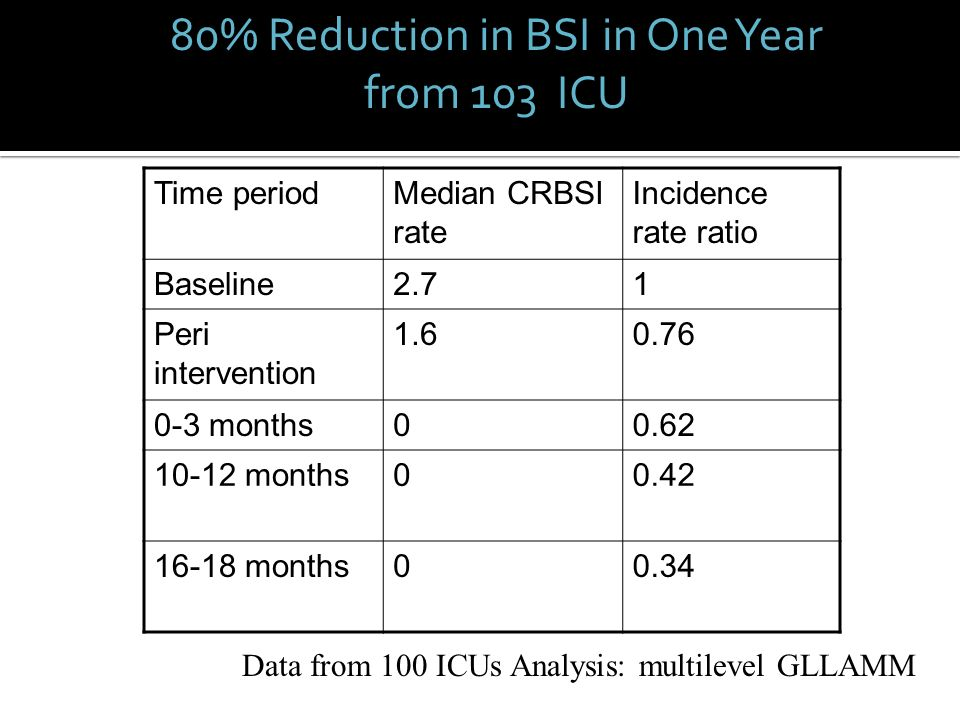 80% Reduction in BSI in One Year from 103 ICU