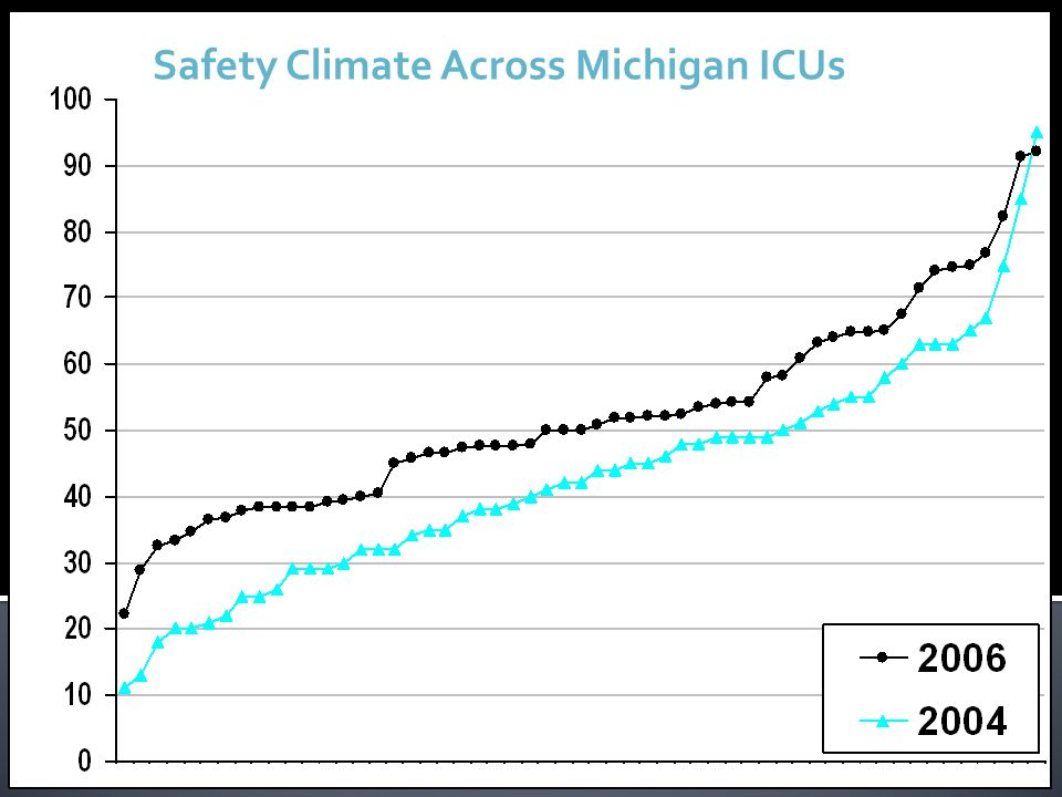 Safety Climate Across Michigan ICUs