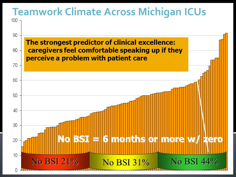 Teamwork Climate Across Michigan ICUs