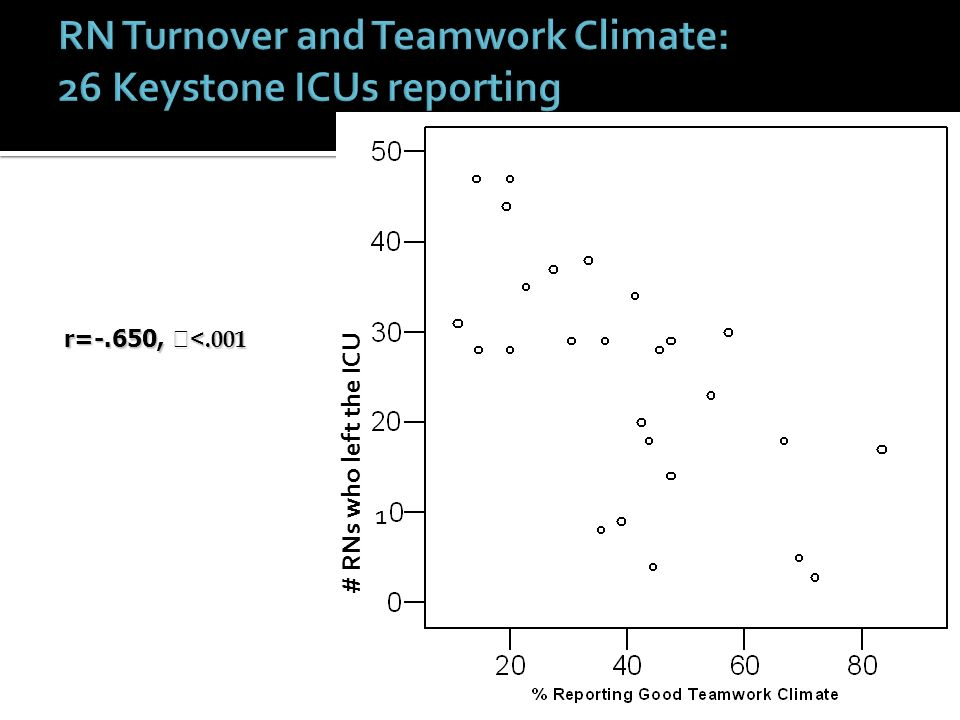 RN Turnover and Teamwork Climate: 26 Keystone ICUs reporting