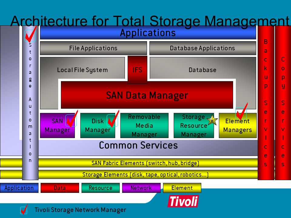 Architecture for Total Storage Management