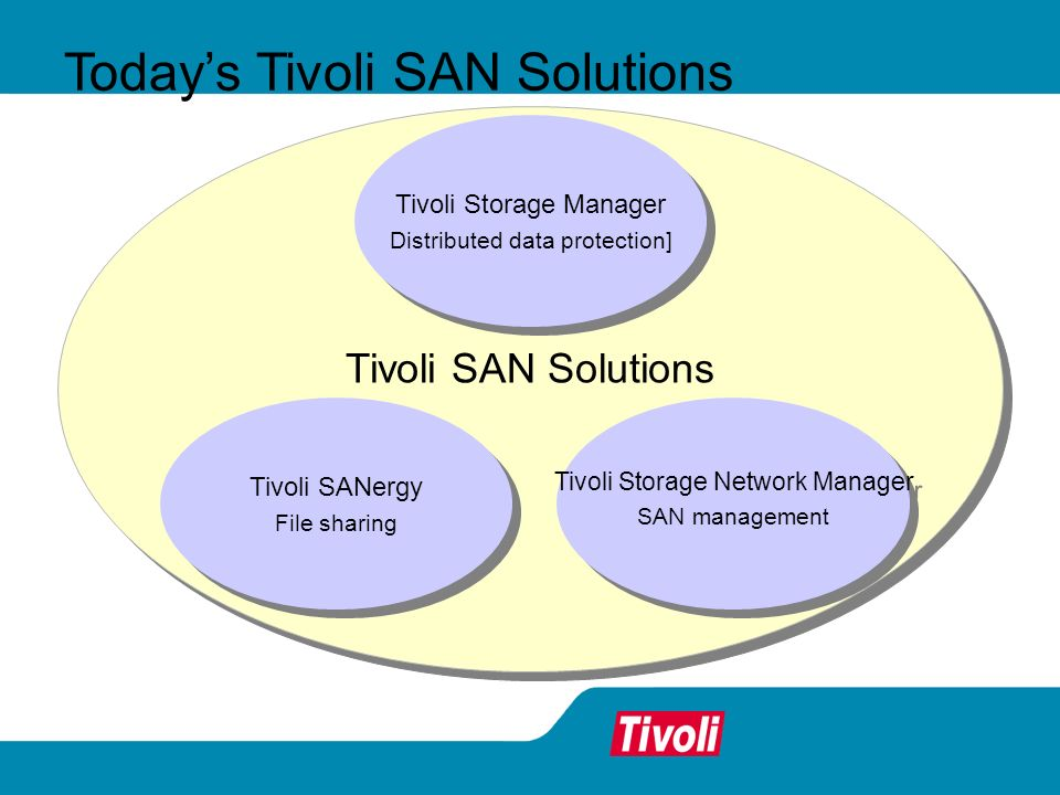 Today's Tivoli SAN Solutions