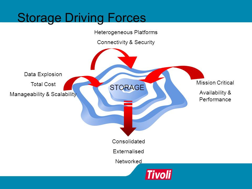 Storage Driving Forces