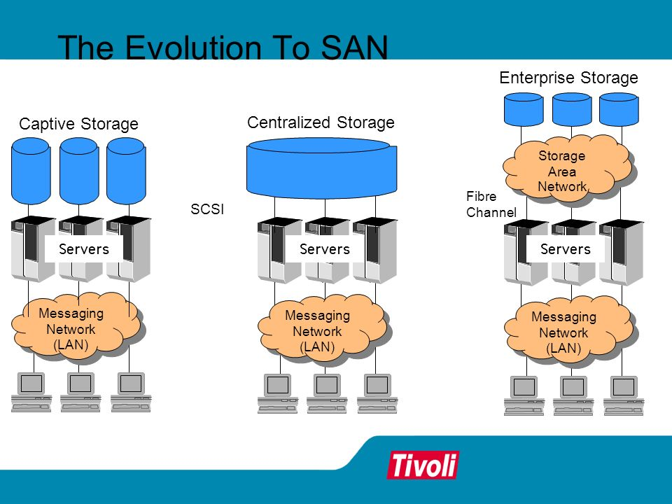 The Evolution To SAN Enterprise Storage Captive Storage