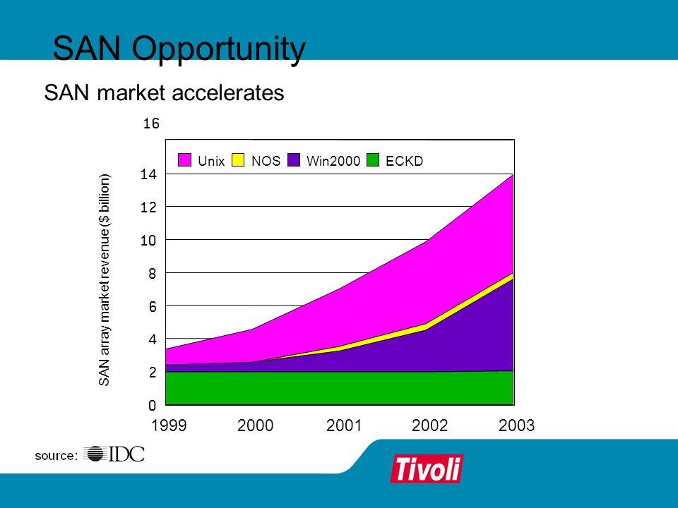SAN Opportunity SAN market accelerates 1999 2000 2001 2002 2003 2 4 6