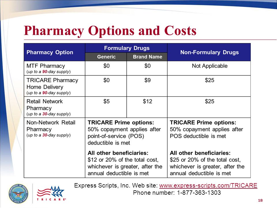 Pharmacy Options and Costs