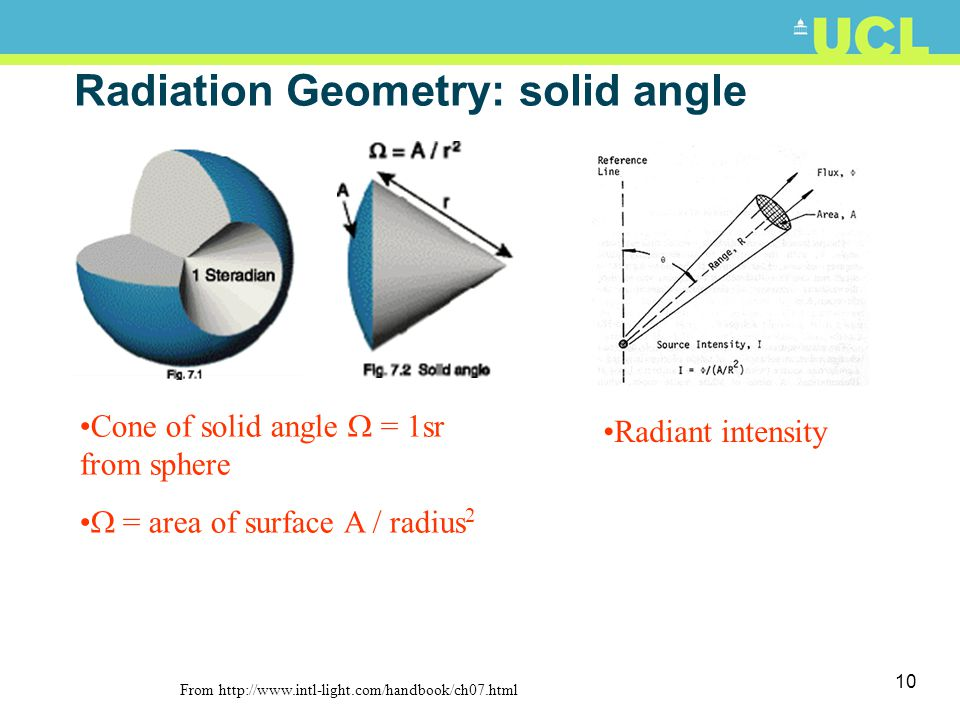 Radiation Geometry: solid angle