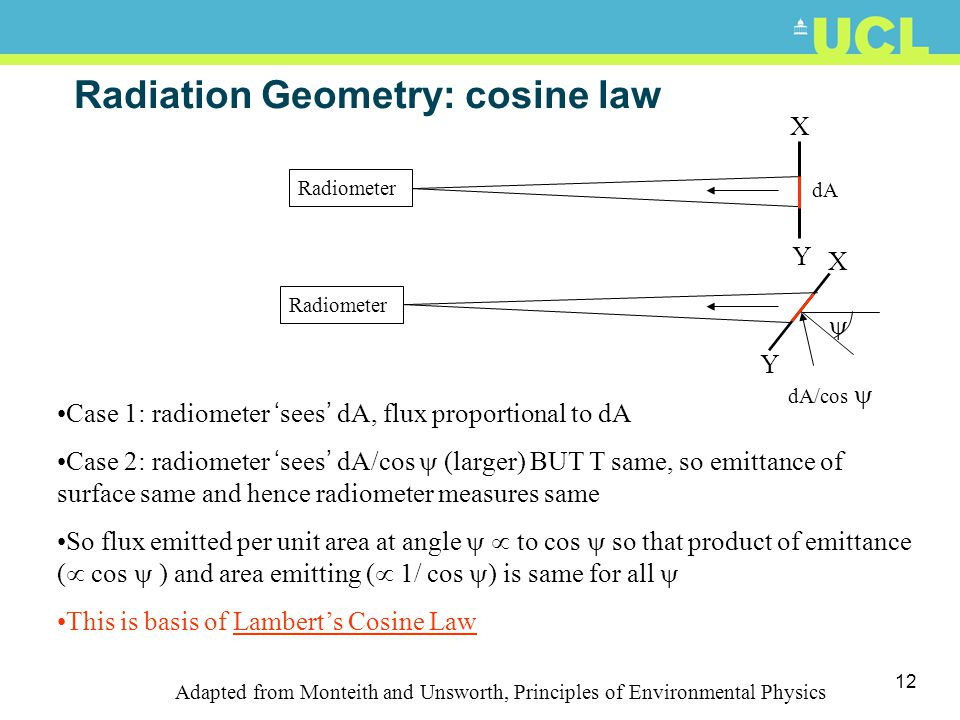 Radiation Geometry: cosine law