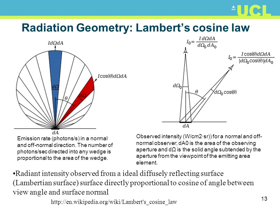 Radiation Geometry: Lambert's cosine law
