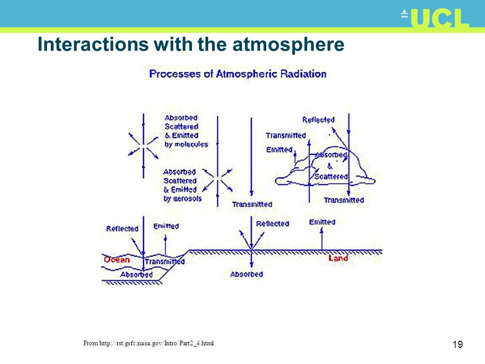 Interactions with the atmosphere
