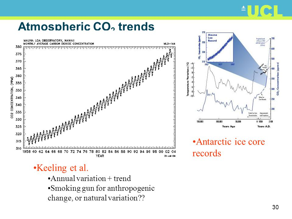 Atmospheric CO2 trends Antarctic ice core records Keeling et al.