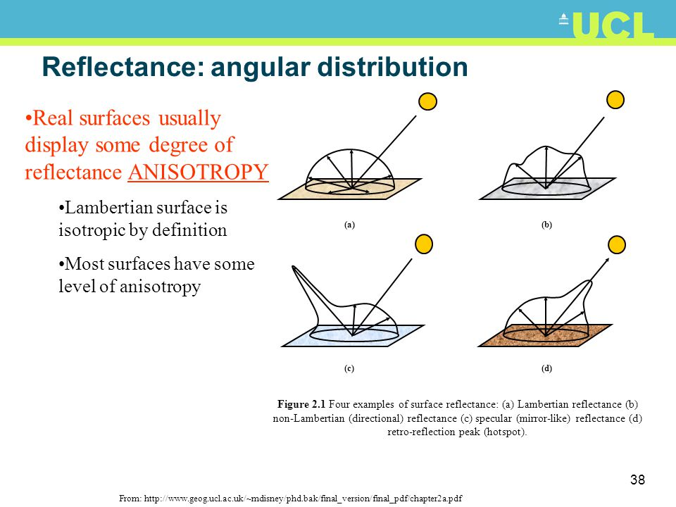 Reflectance: angular distribution