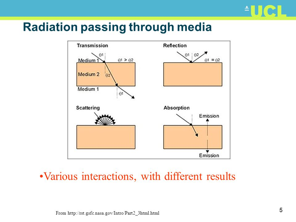 Radiation passing through media