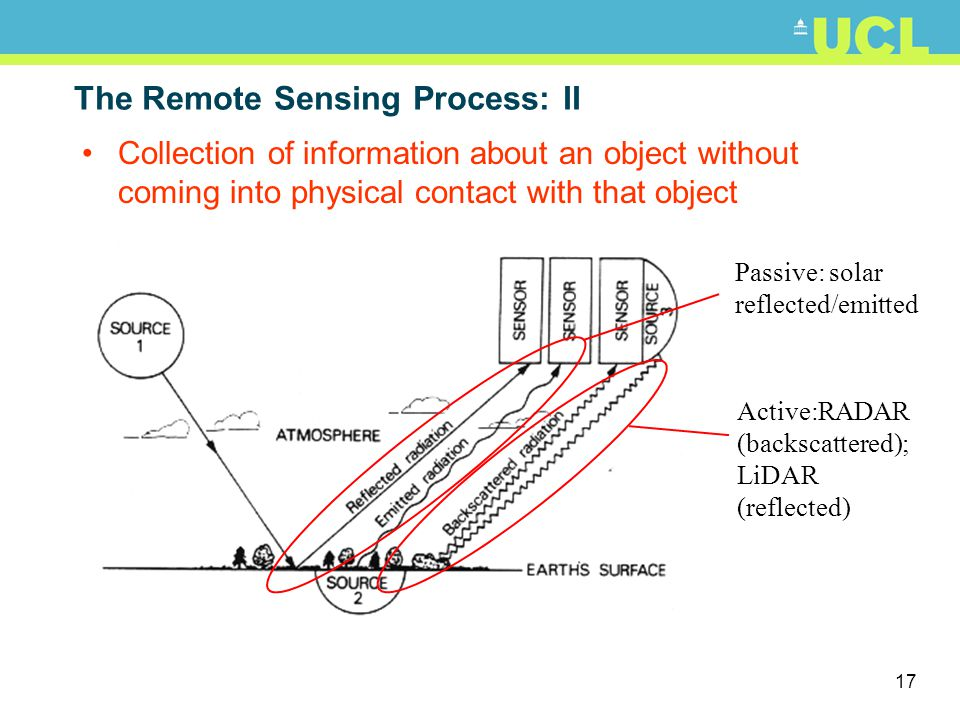 The Remote Sensing Process: II