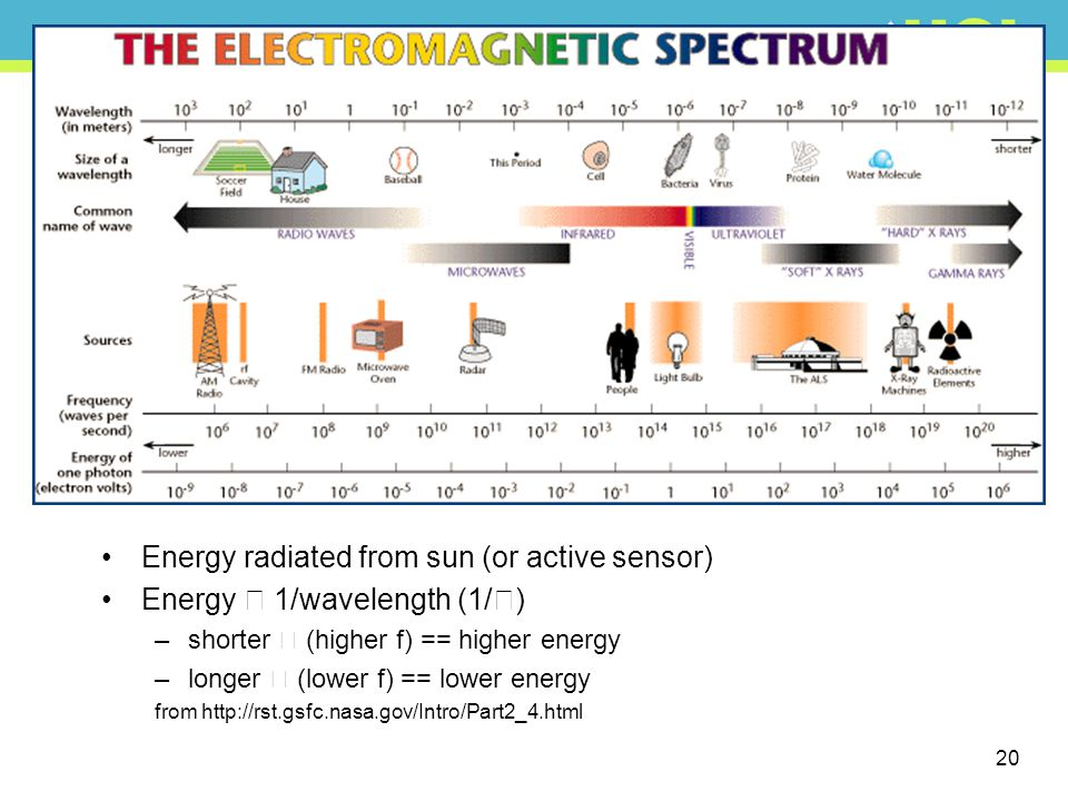 Energy radiated from sun (or active sensor)