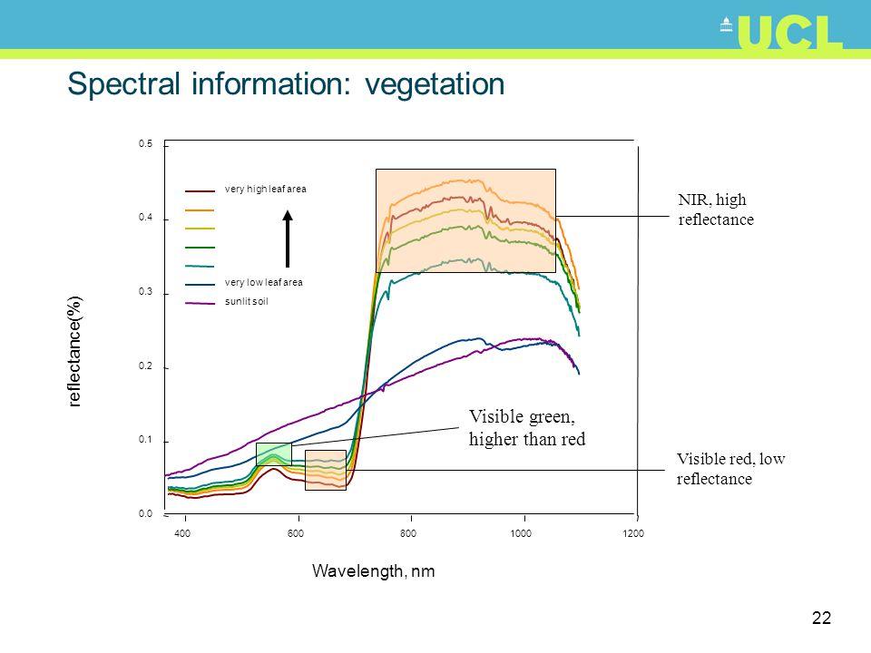 Spectral information: vegetation