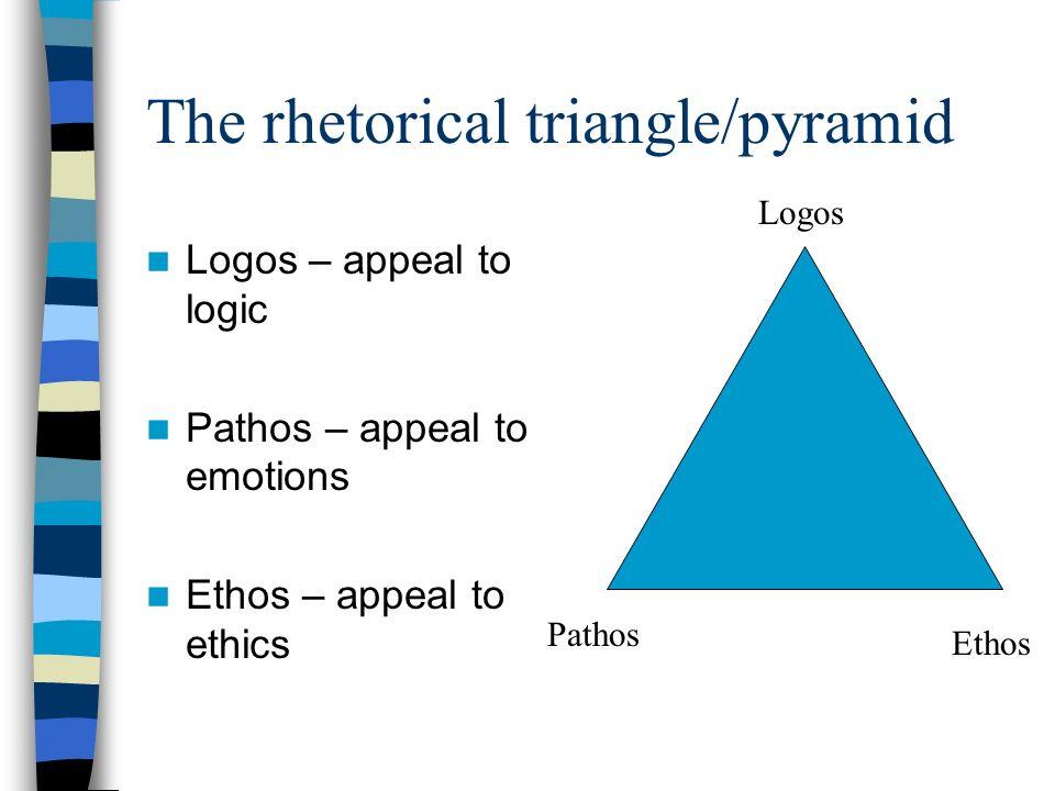 The rhetorical triangle/pyramid