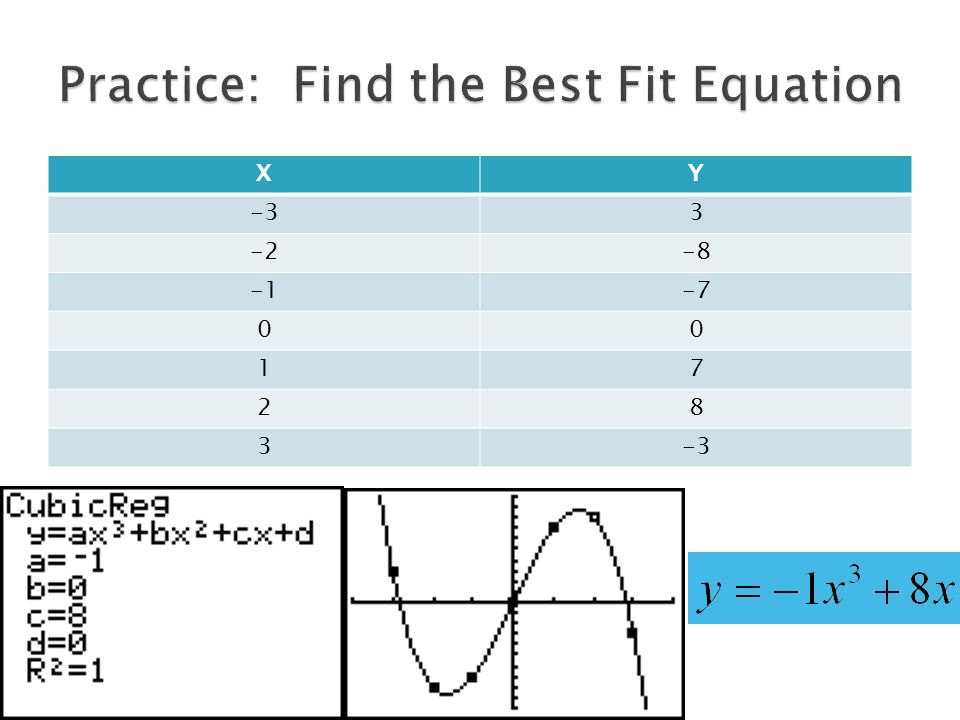 Practice: Find the Best Fit Equation