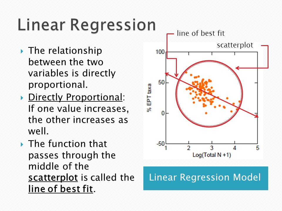 Linear Regression line of best fit. scatterplot. The relationship between the two variables is directly proportional.