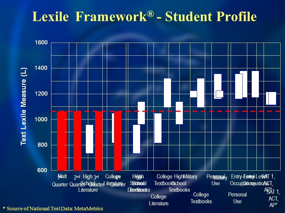 Lexile Framework® - Student Profile